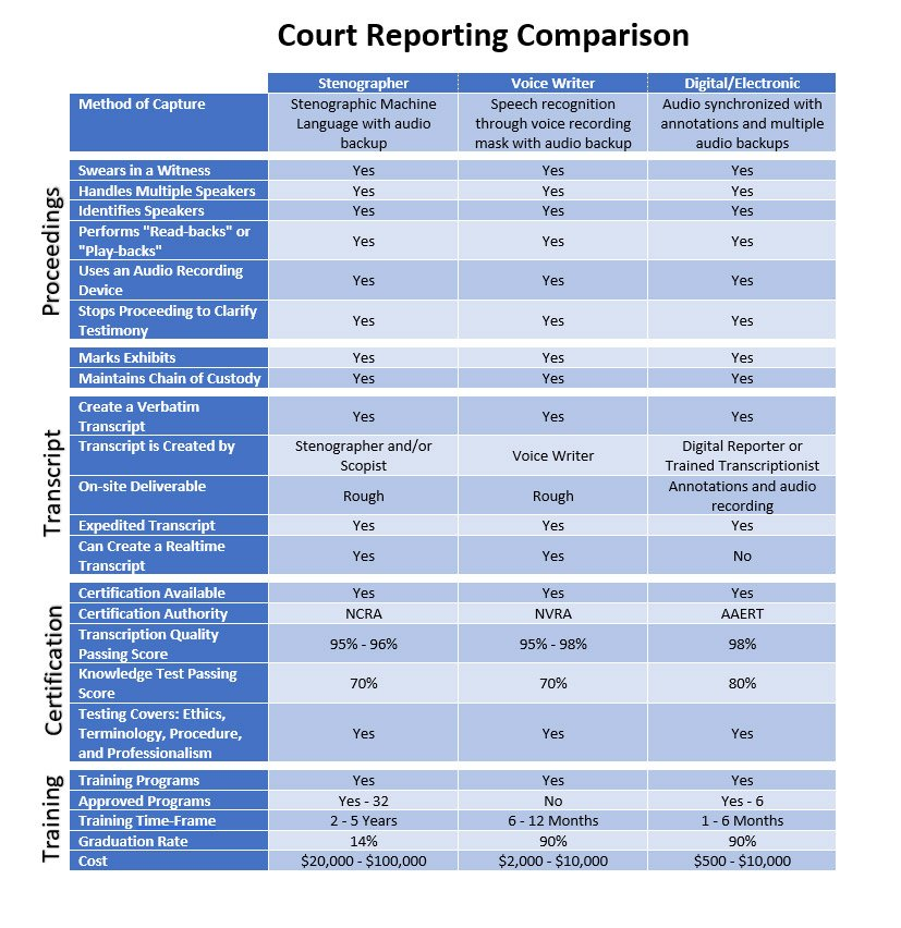 Court Reporting Comparison
